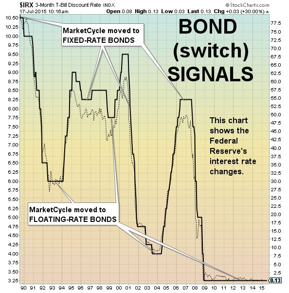 NEW signals bonds