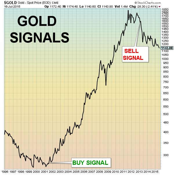NEW signals gold