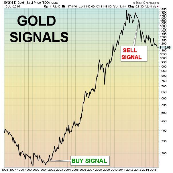 NEW signals gold