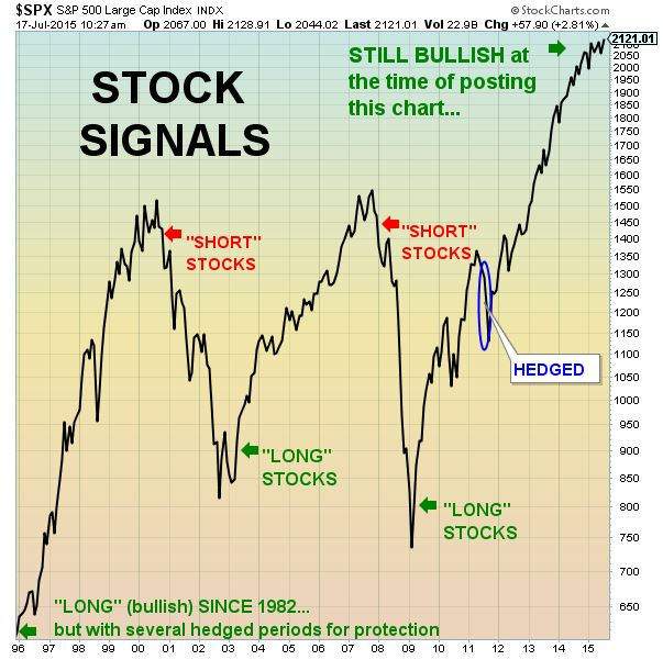 NEW signals stocks