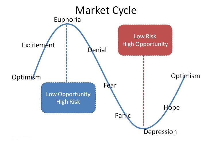 market cycle emotions