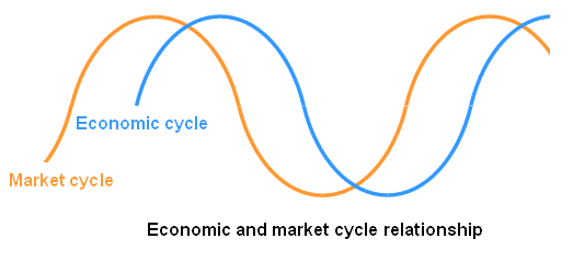 faq-12-marketcycle2